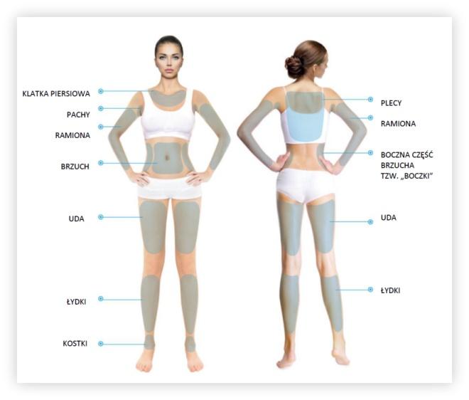 Hifu - partie ciała